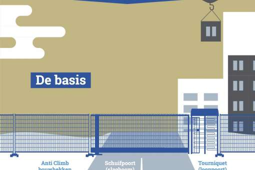 Heras Smart Access toegangscontrole in vogelvlucht [Infographic]